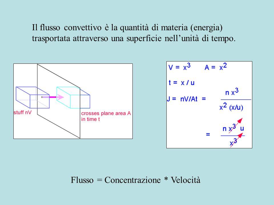 Il flusso convettivo è la quantità di materia (energia) trasportata attraverso una superficie nell'unità di tempo.