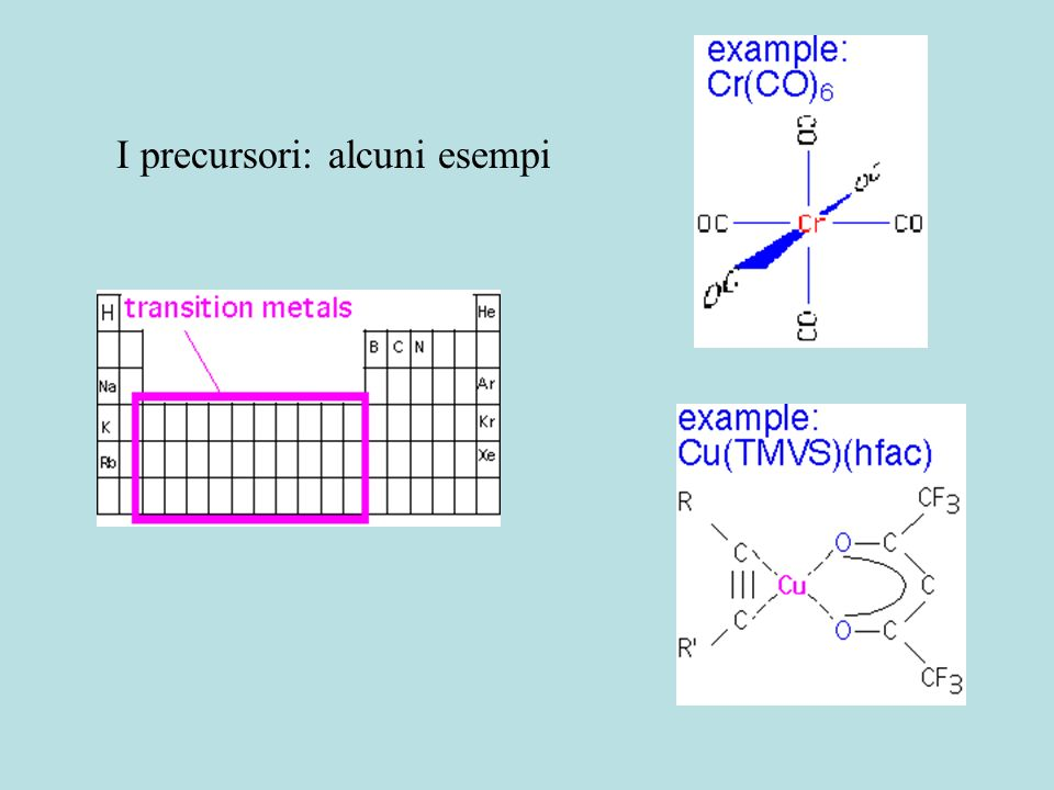 I precursori: alcuni esempi