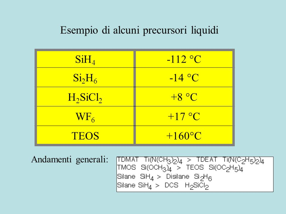 Esempio di alcuni precursori liquidi SiH4 -112 °C Si2H6 -14 °C H2SiCl2