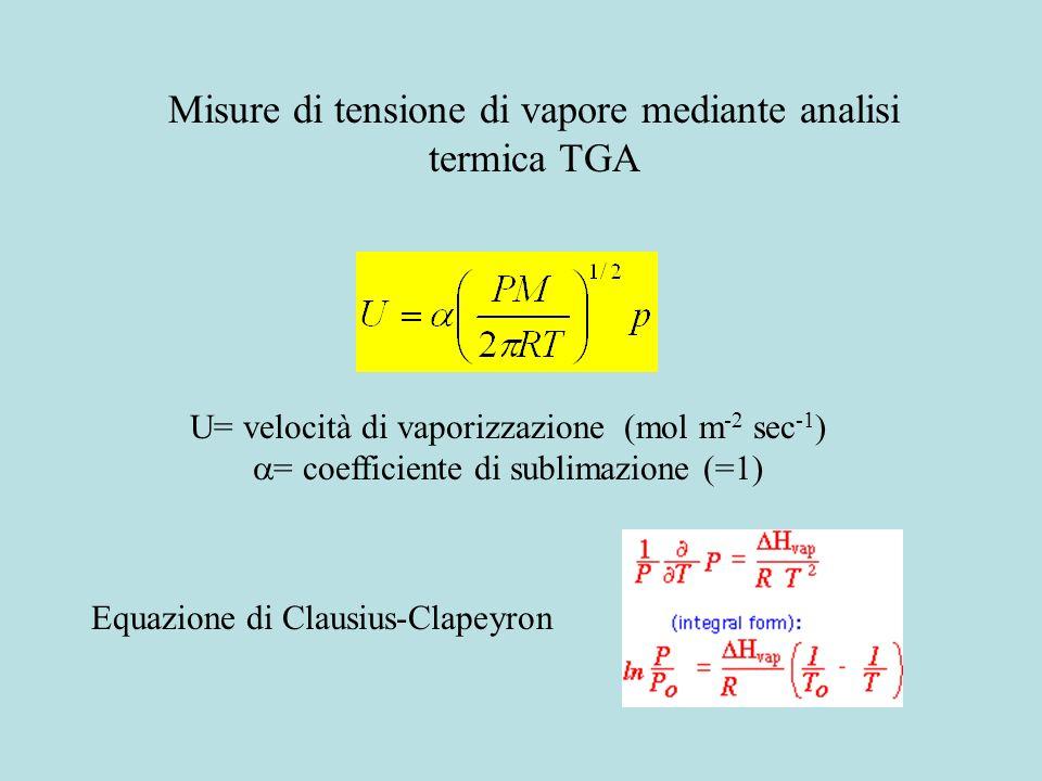 Misure di tensione di vapore mediante analisi termica TGA