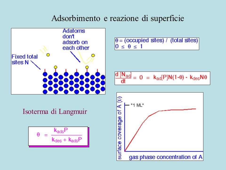 Adsorbimento e reazione di superficie