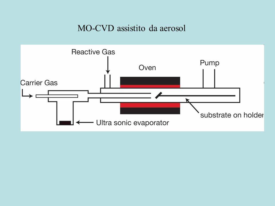 MO-CVD assistito da aerosol