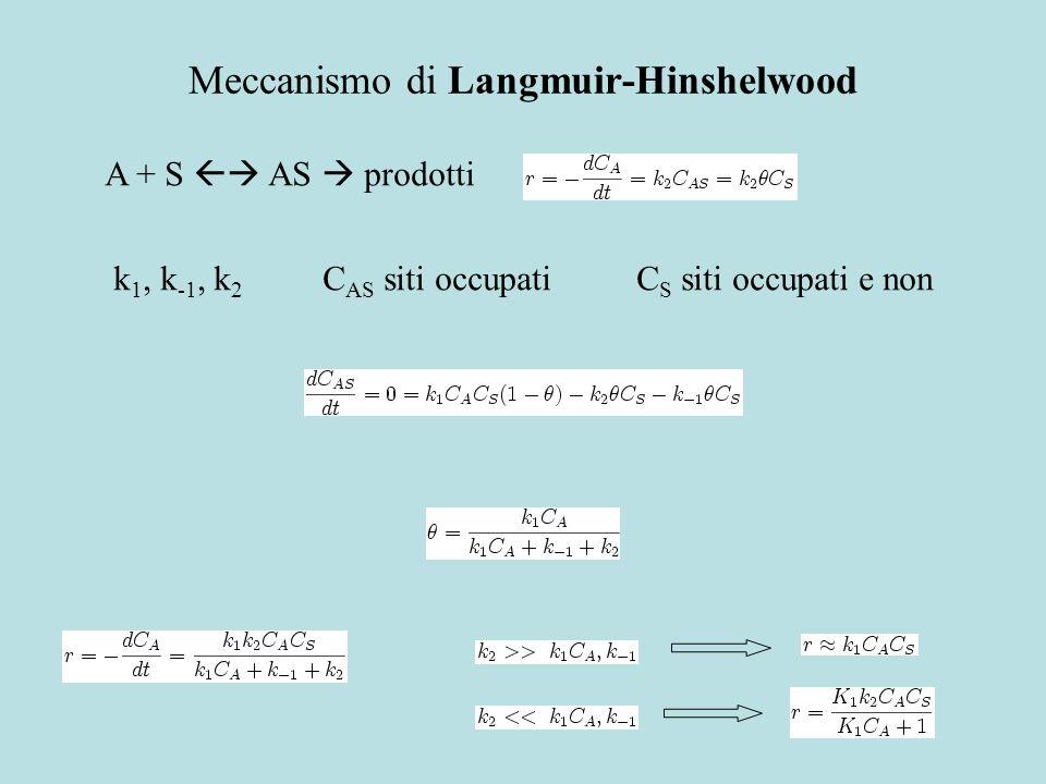 Meccanismo di Langmuir-Hinshelwood