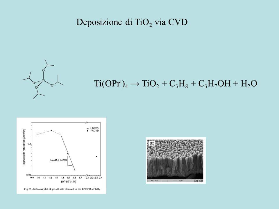 Deposizione di TiO2 via CVD
