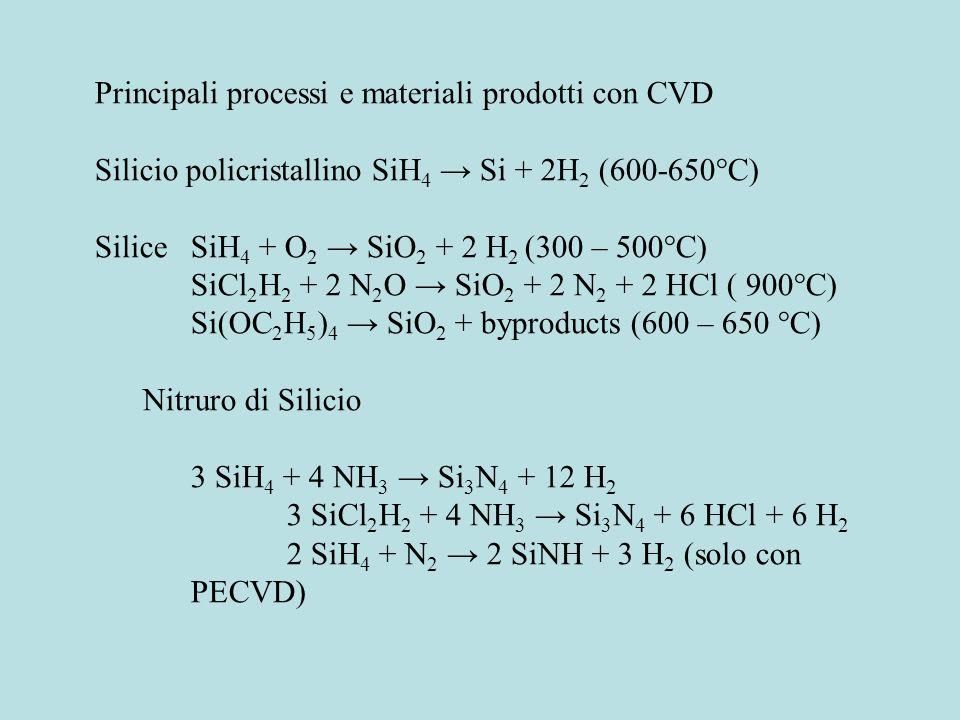 Principali processi e materiali prodotti con CVD