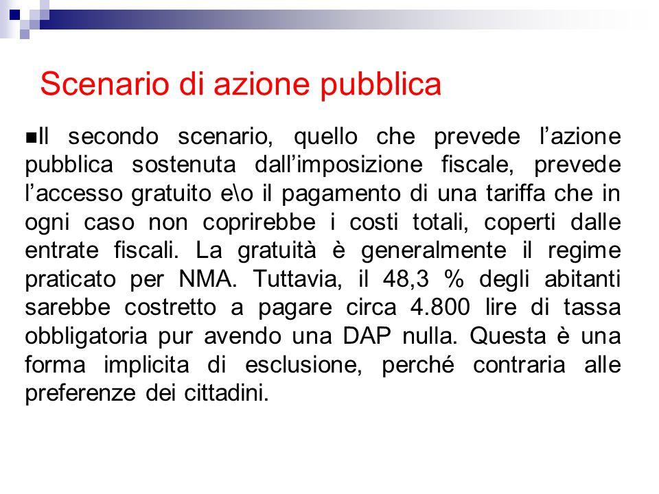 Scenario di azione pubblica
