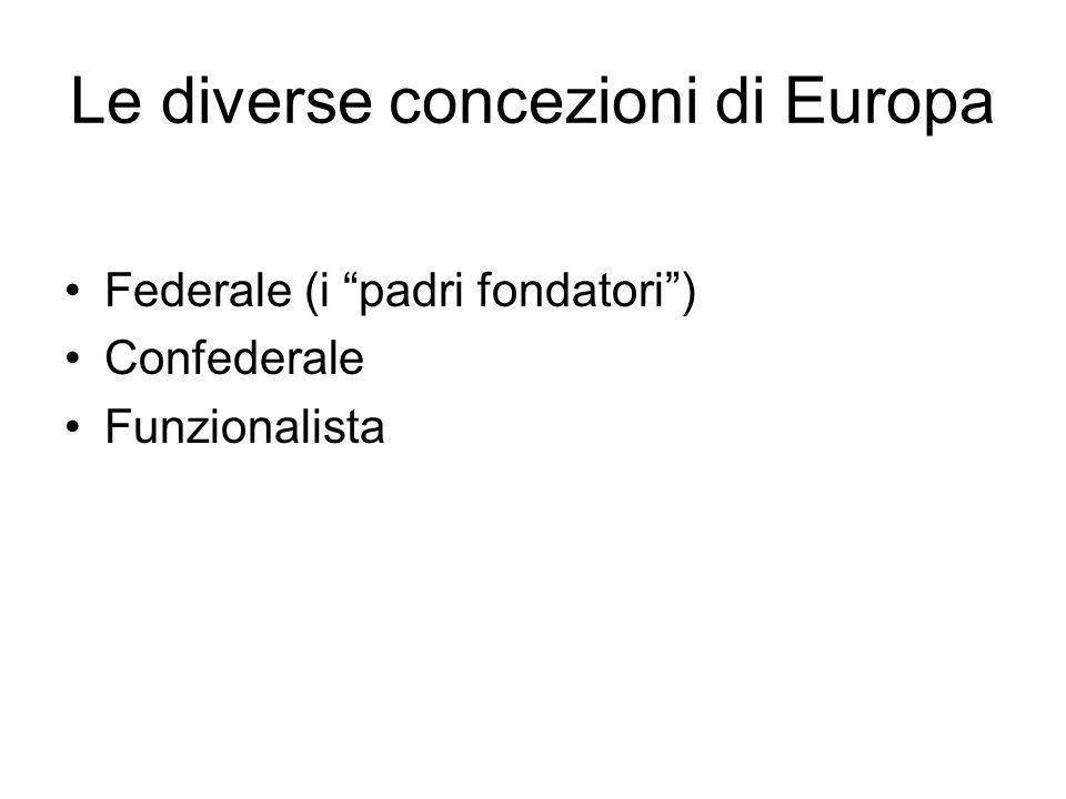 Le diverse concezioni di Europa