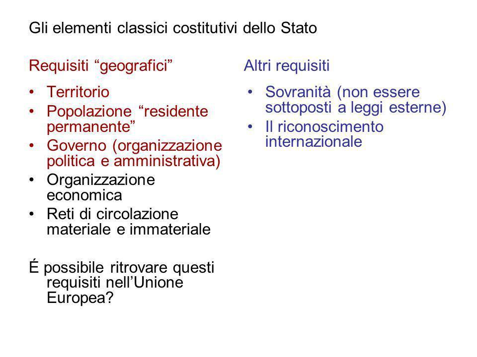 Gli elementi classici costitutivi dello Stato Requisiti geografici Altri requisiti