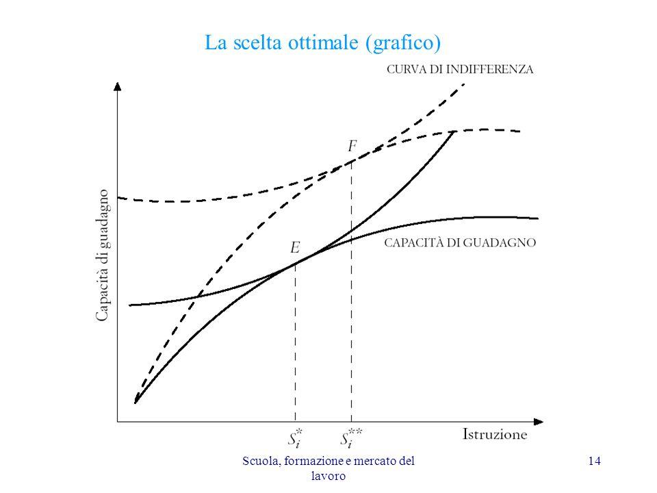 La scelta ottimale (grafico)