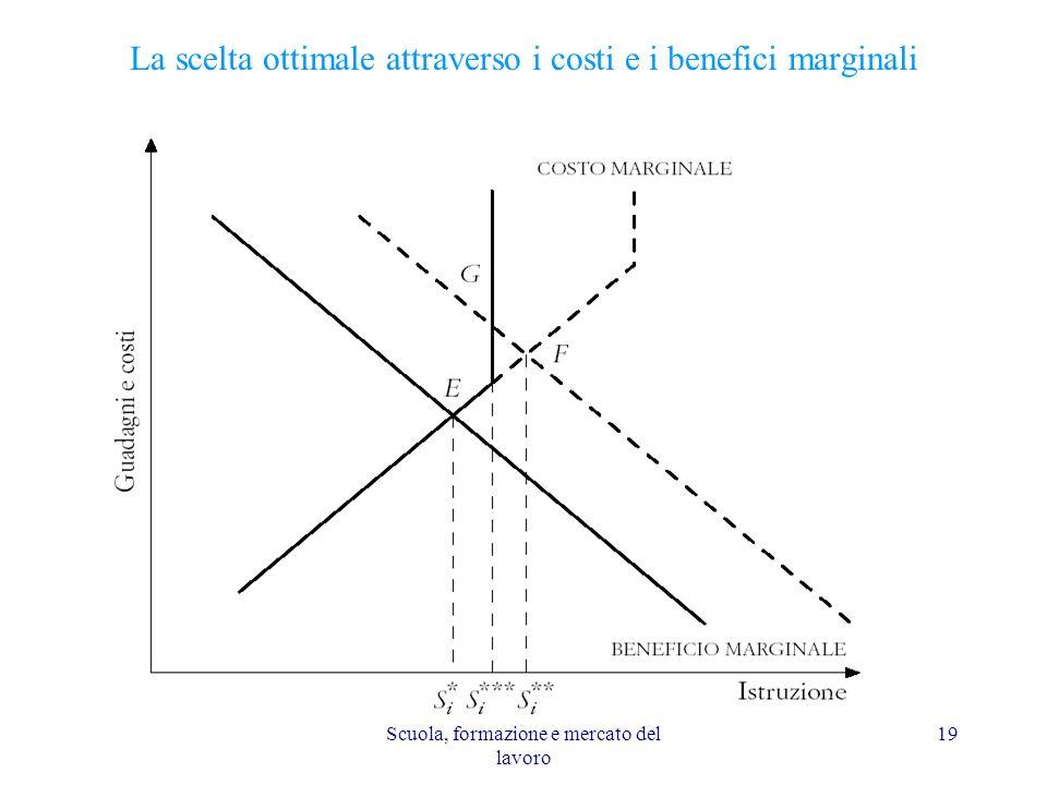 La scelta ottimale attraverso i costi e i benefici marginali