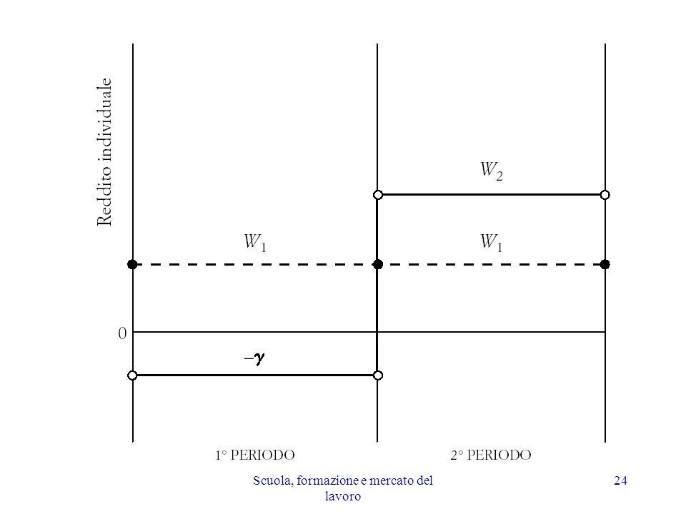 Profilo temporale di reddito