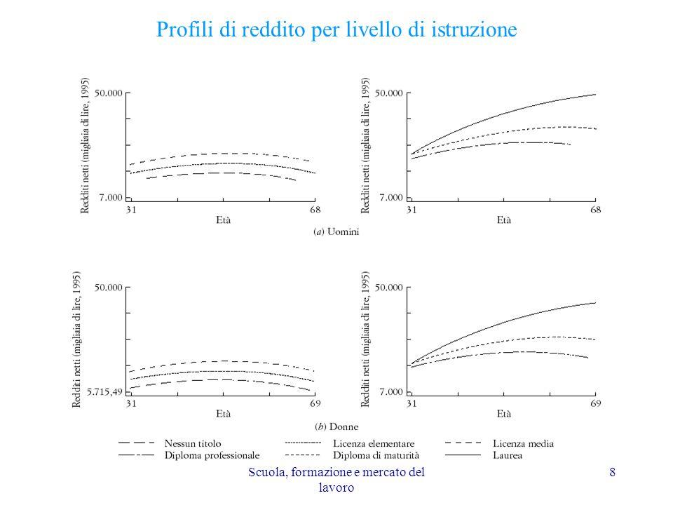 Profili di reddito per livello di istruzione