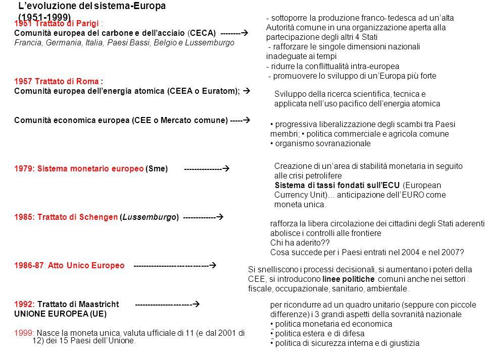 L'evoluzione del sistema-Europa (1951-1999)