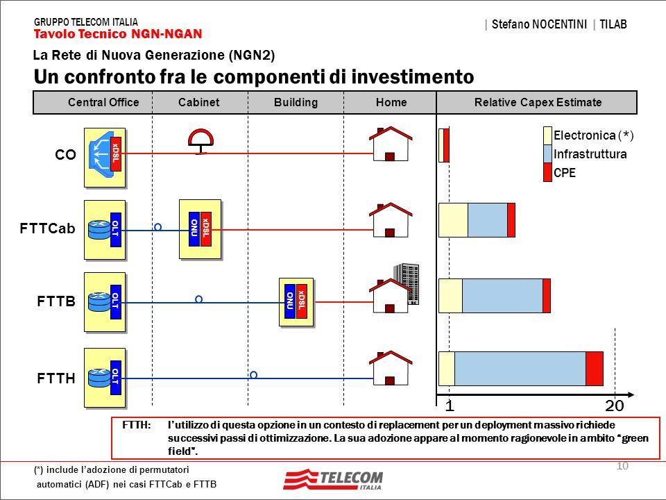 Un confronto fra le componenti di investimento
