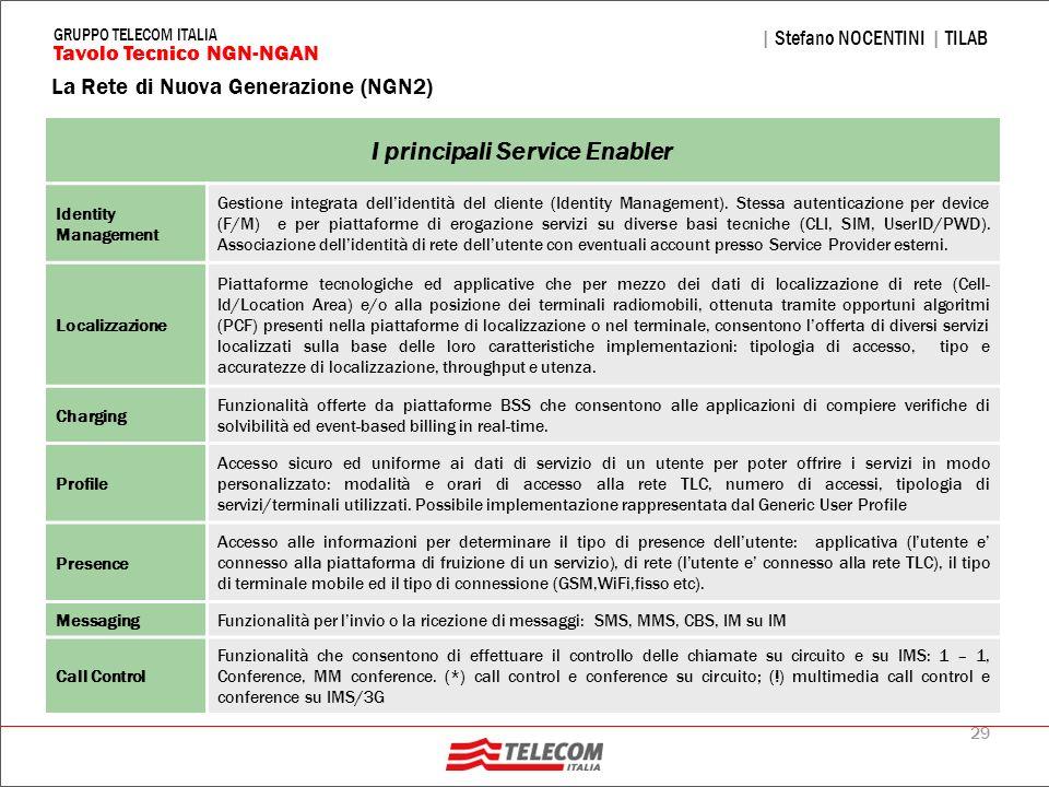 I principali Service Enabler