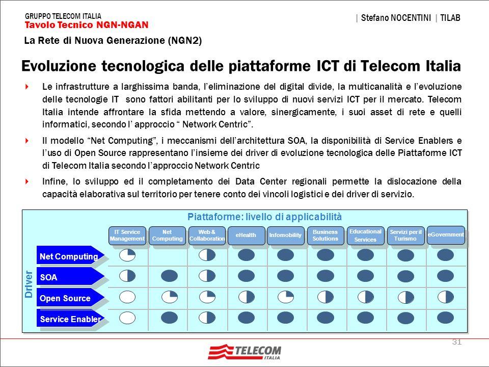 Evoluzione tecnologica delle piattaforme ICT di Telecom Italia