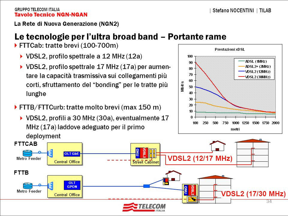 Le tecnologie per l'ultra broad band – Portante rame