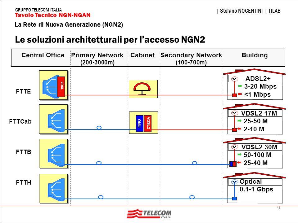 Le soluzioni architetturali per l'accesso NGN2
