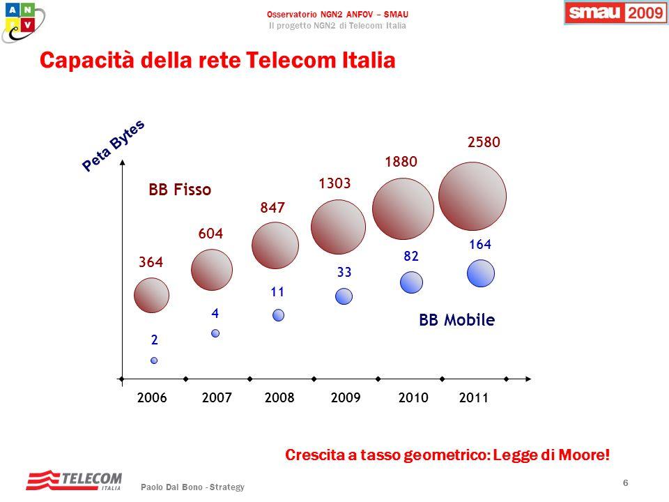 Capacità della rete Telecom Italia