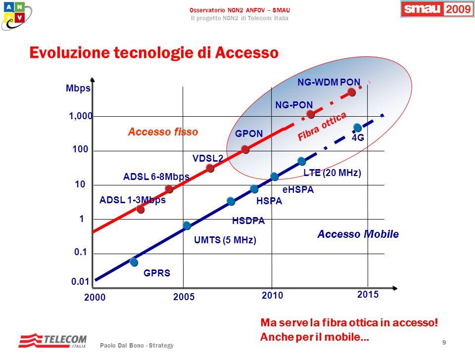 Evoluzione tecnologie di Accesso