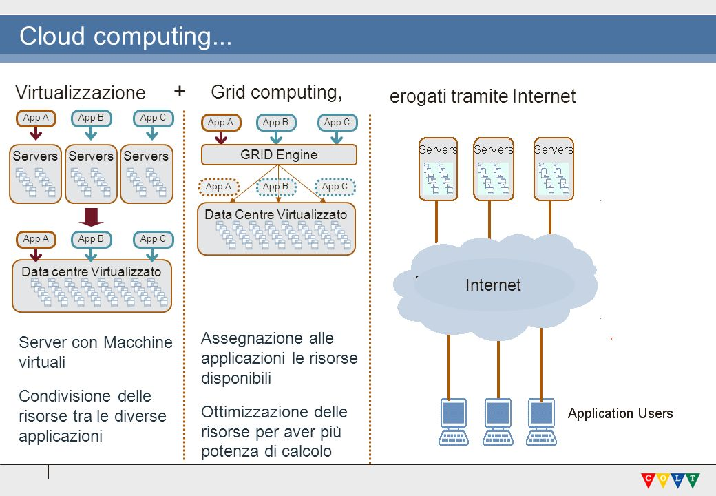 Cloud computing... + Grid computing, Virtualizzazione