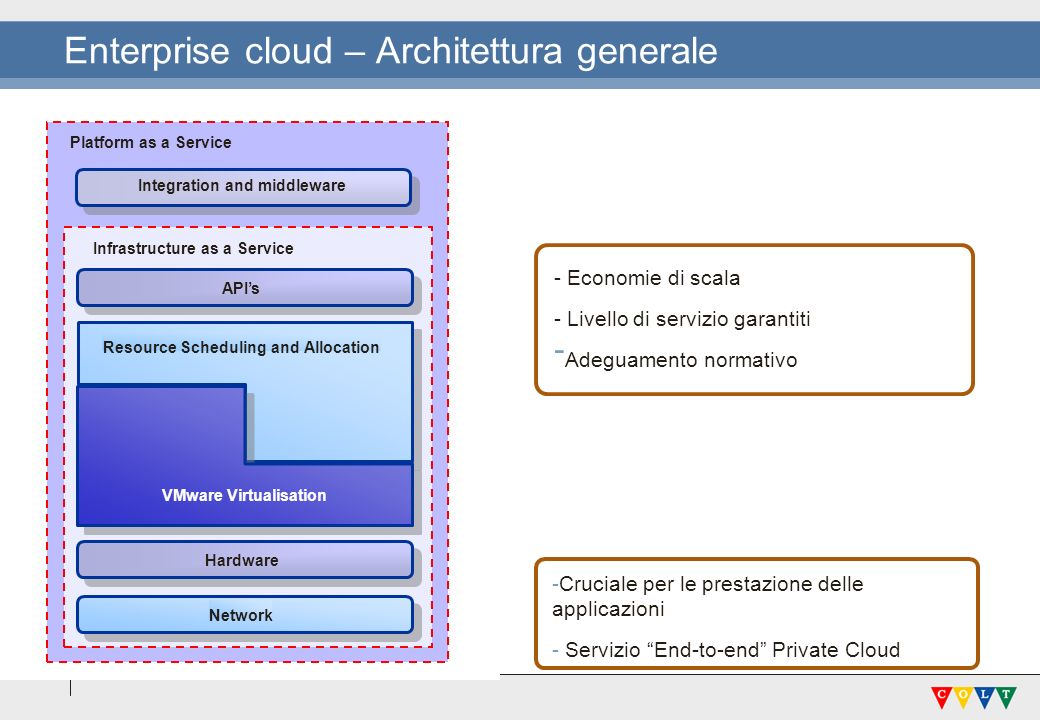 Enterprise cloud – Architettura generale