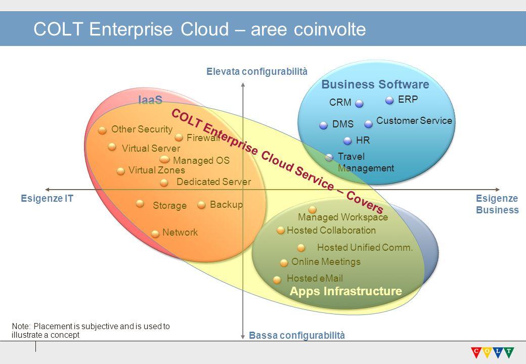 COLT Enterprise Cloud – aree coinvolte