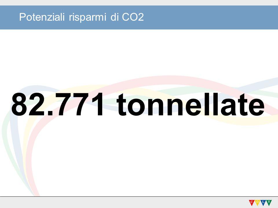 Potenziali risparmi di CO2