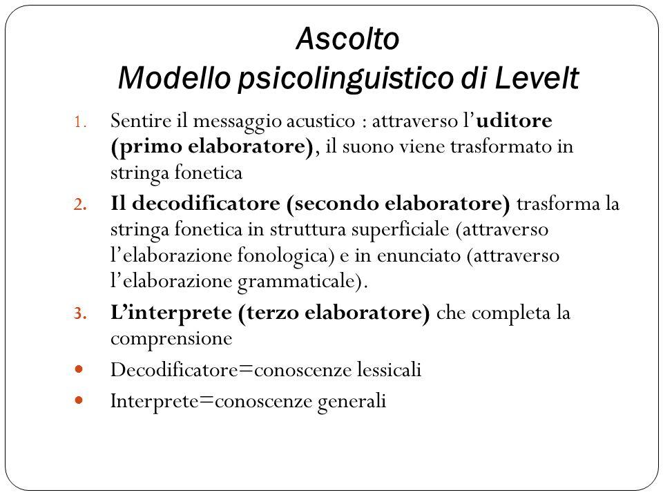 Ascolto Modello psicolinguistico di Levelt