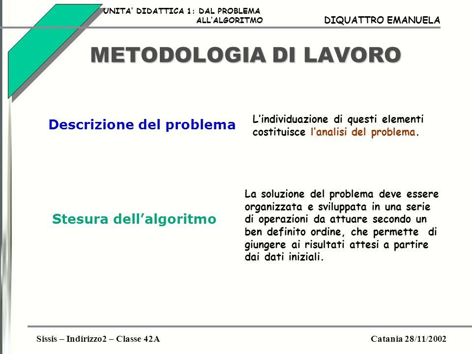 METODOLOGIA DI LAVORO Descrizione del problema Stesura dell'algoritmo