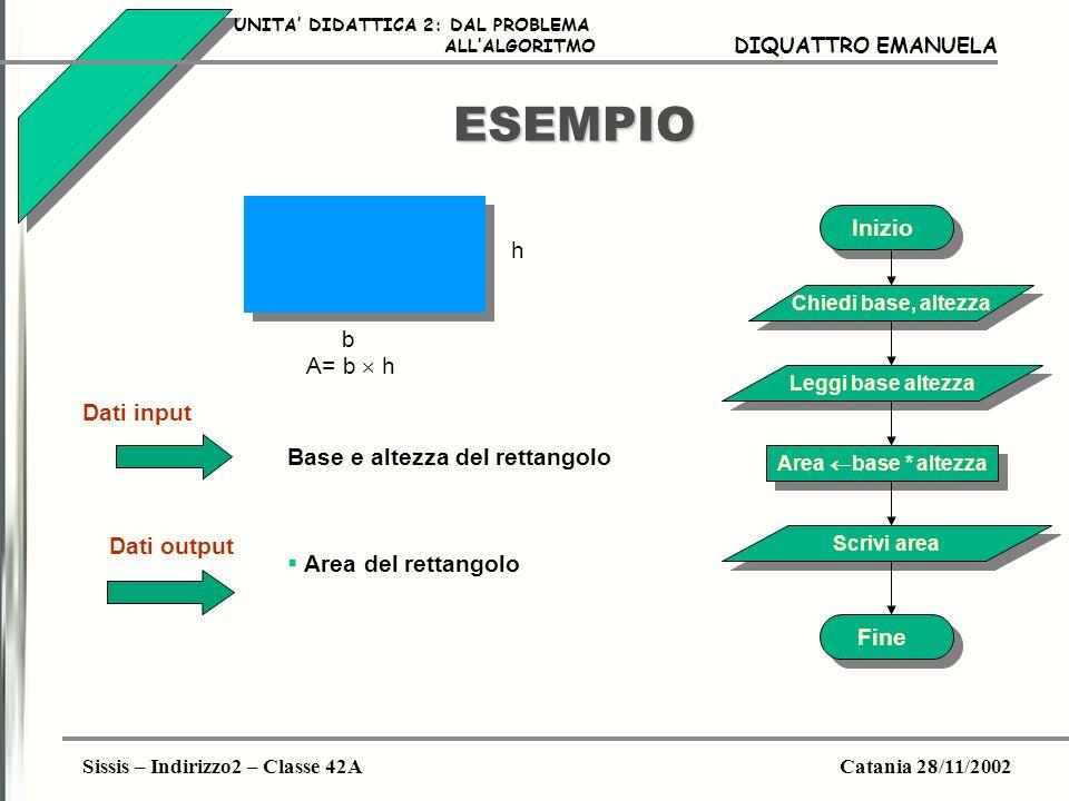 ESEMPIO Inizio h b A= b  h Dati input Base e altezza del rettangolo