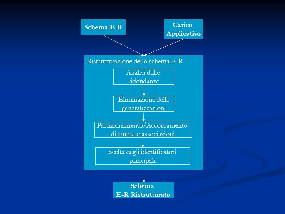 Schema E-R Carico Applicativo Schema E-R Ristrutturato
