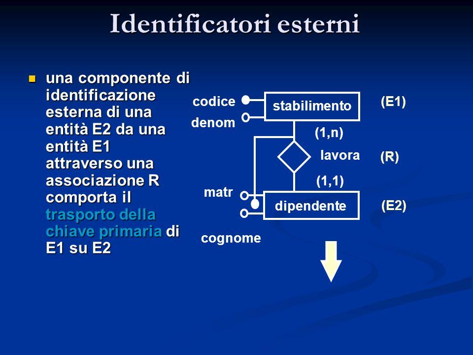 Identificatori esterni