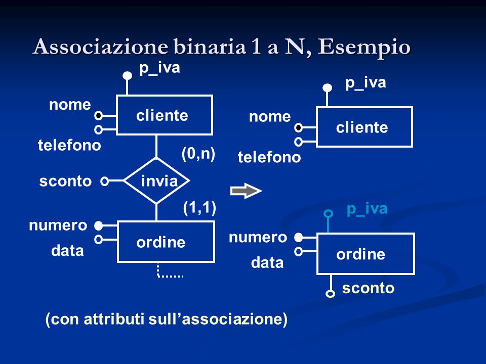 Associazione binaria 1 a N, Esempio