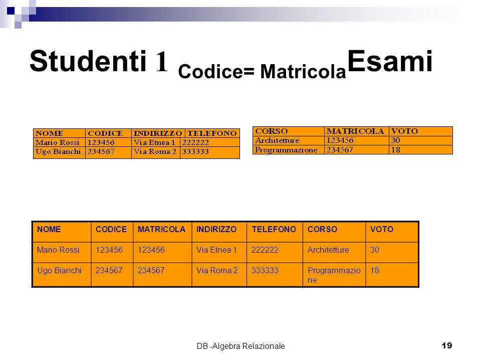 Studenti 1 Codice= MatricolaEsami