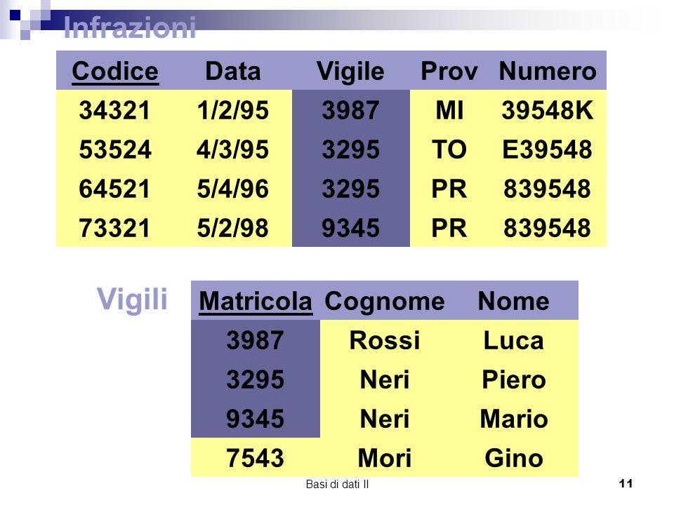Infrazioni Vigili Codice 34321 73321 64521 53524 Data 1/2/95 4/3/95