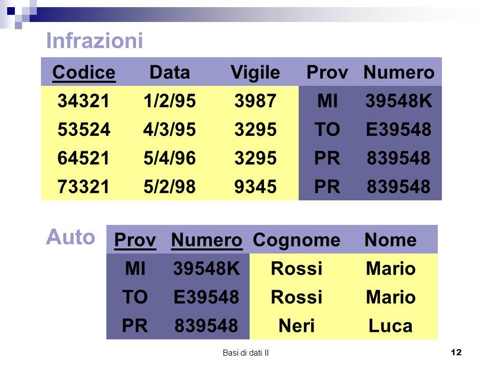 Infrazioni Auto Codice 34321 73321 64521 53524 Data 1/2/95 4/3/95