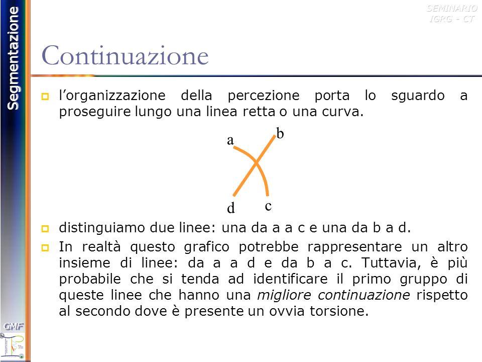 Continuazione l'organizzazione della percezione porta lo sguardo a proseguire lungo una linea retta o una curva.