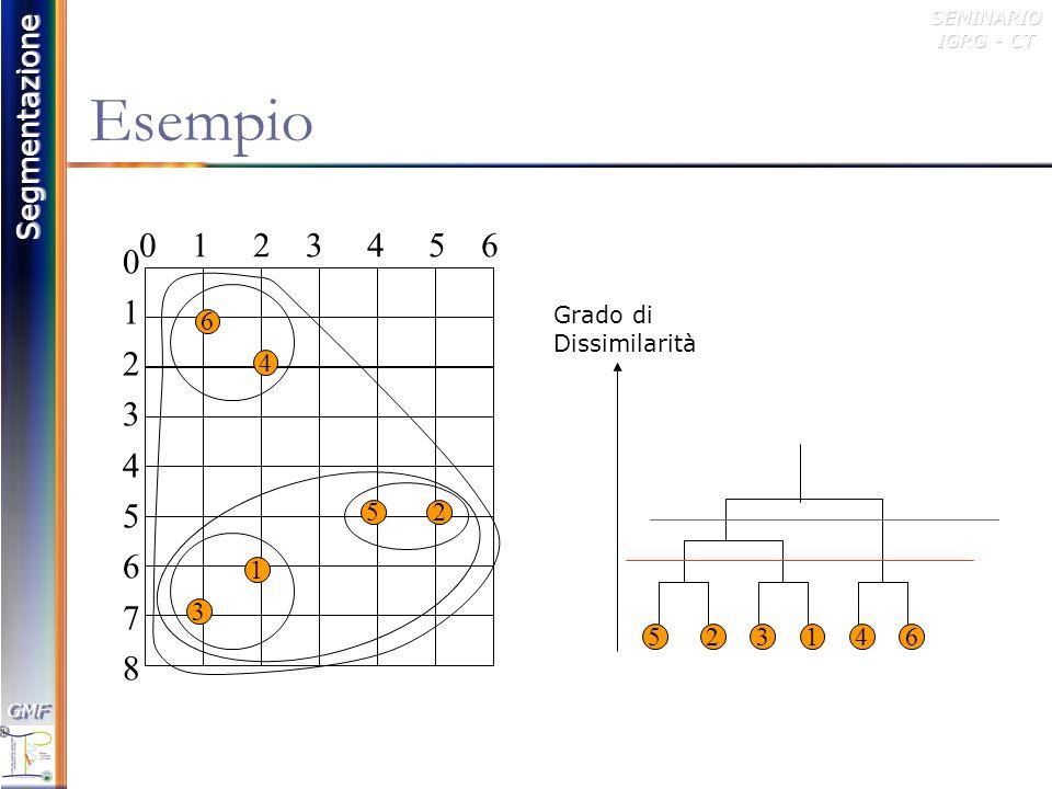 Esempio0 1 2 3 4 5 6. 1. 2. 3. 4. 5. 6. 7. 8. Grado di. Dissimilarità. 6. 4. 5.