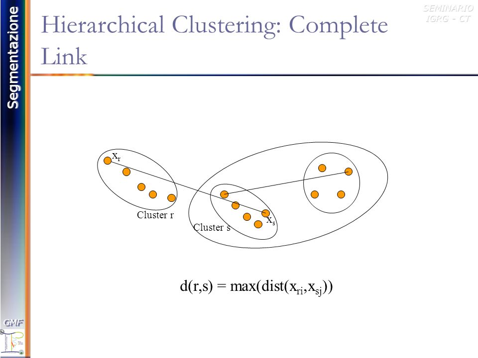 Hierarchical Clustering: Complete Link