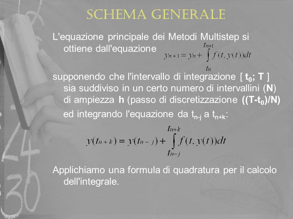 Schema generaleL equazione principale dei Metodi Multistep si ottiene dall equazione.