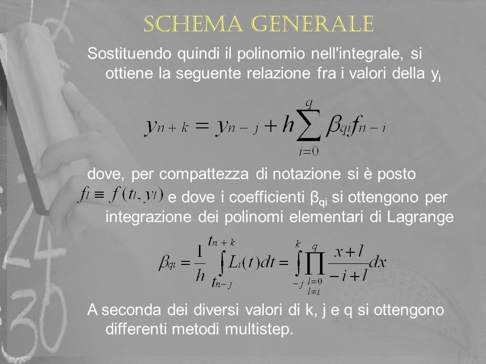 Schema generaleSostituendo quindi il polinomio nell integrale, si ottiene la seguente relazione fra i valori della yi.