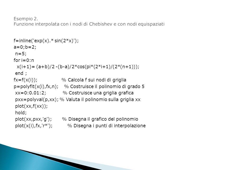Esempio 2. Funzione interpolata con i nodi di Chebishev e con nodi equispaziati