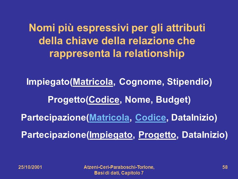 Nomi più espressivi per gli attributi della chiave della relazione che rappresenta la relationship