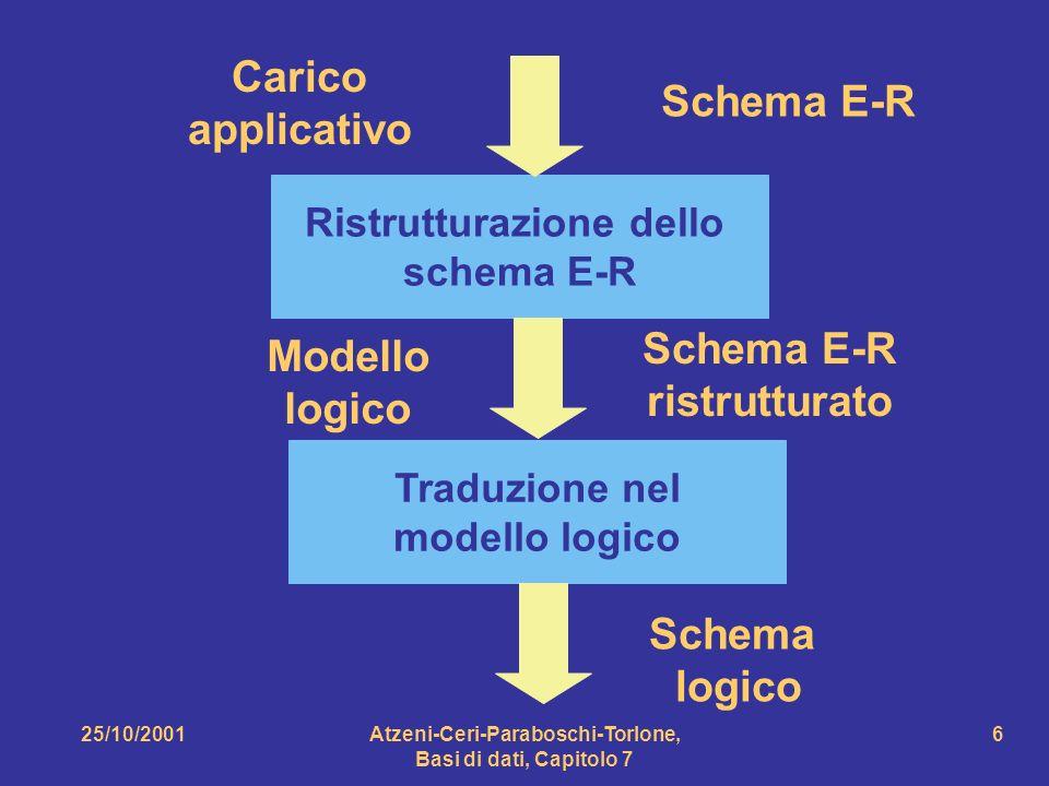 Carico applicativo Schema E-R Schema E-R Modello ristrutturato logico