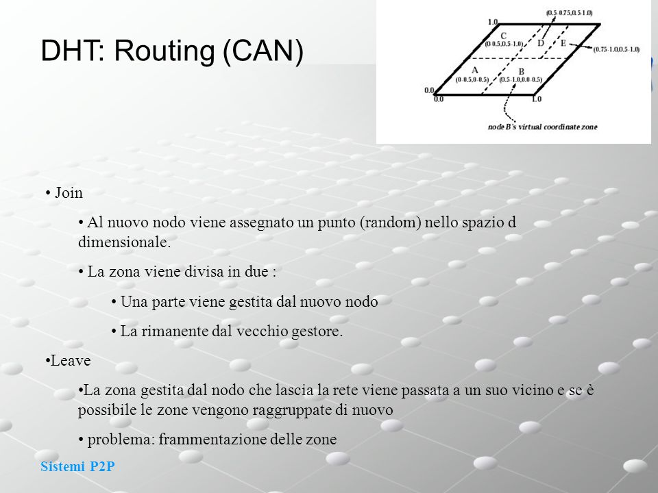 DHT: Routing (CAN) Join