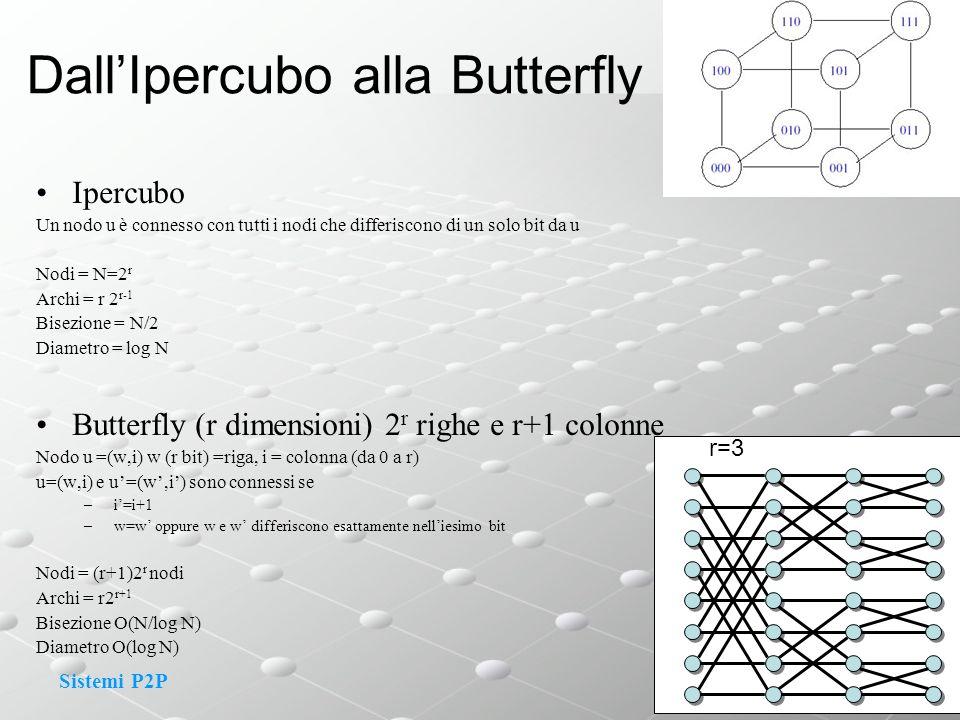Dall'Ipercubo alla Butterfly