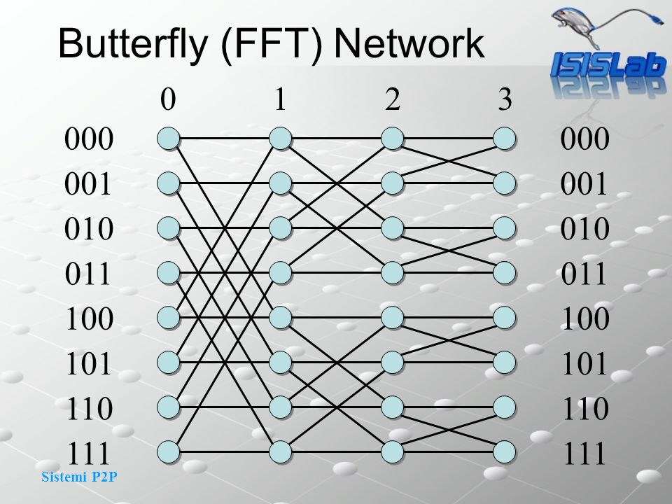Butterfly (FFT) Network