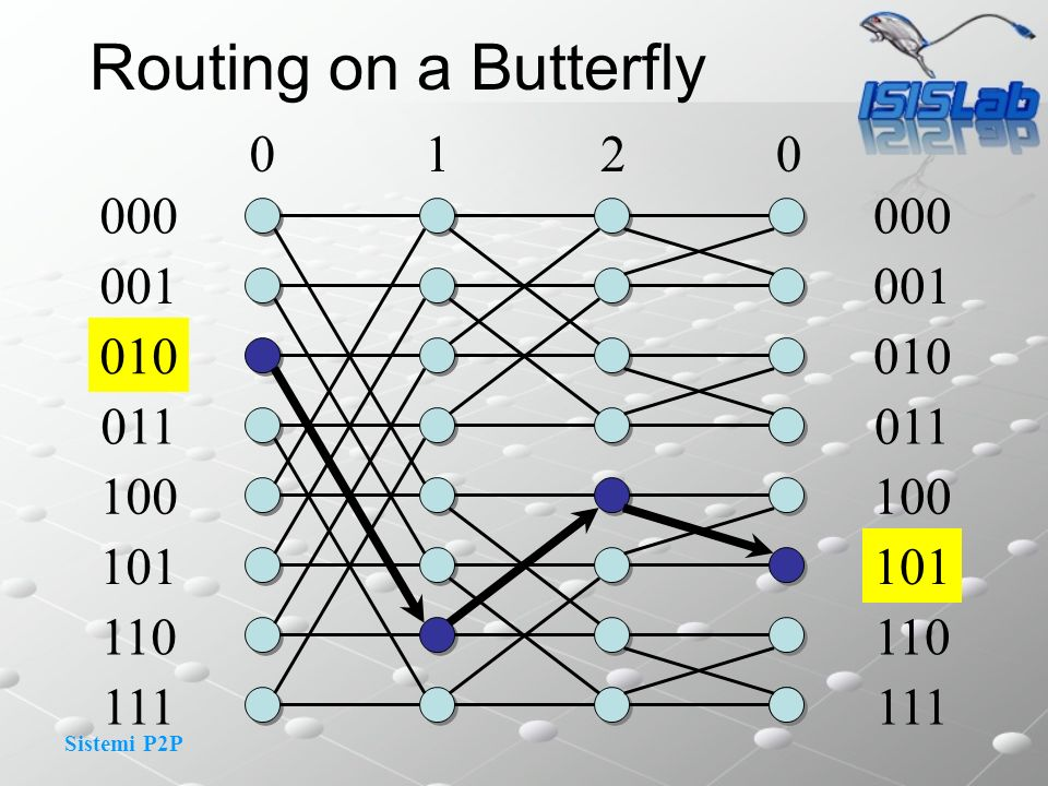 Routing on a Butterfly 1 2 000 000 001 001 010 010 011 011 100 100 101 101 110 110 111 111
