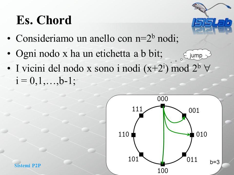 Es. Chord Consideriamo un anello con n=2b nodi;